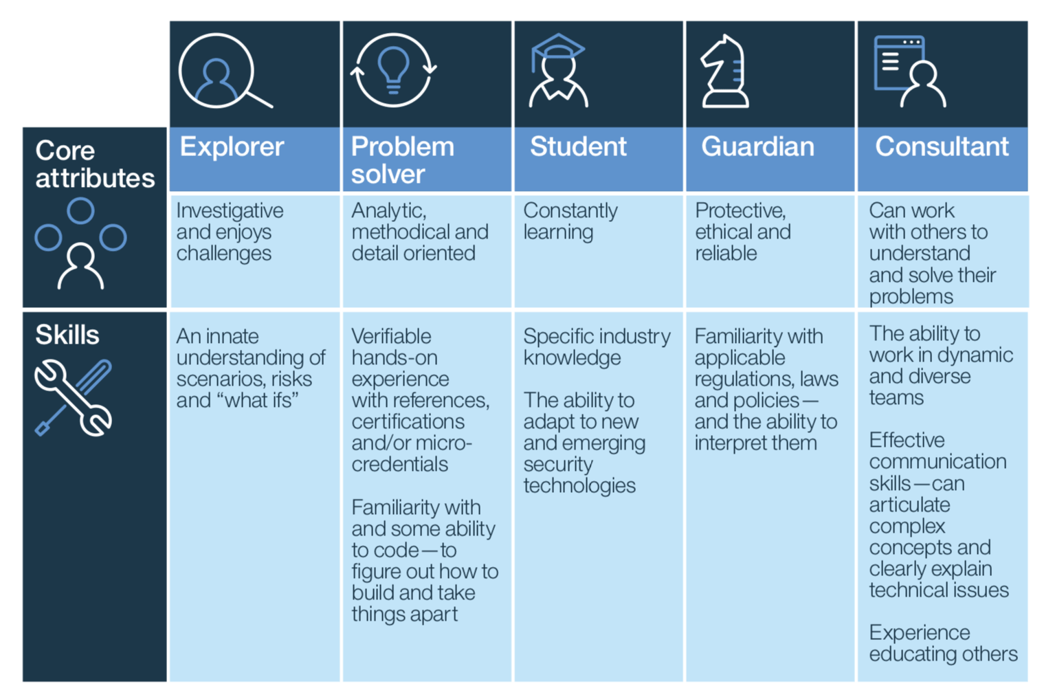 This figure list five core cybersecurity attributes: Explorer, Problem Solver, Student, Guardian, and Consultant - that includes 'enjoying challenges' and 'constantly learning' as key components.